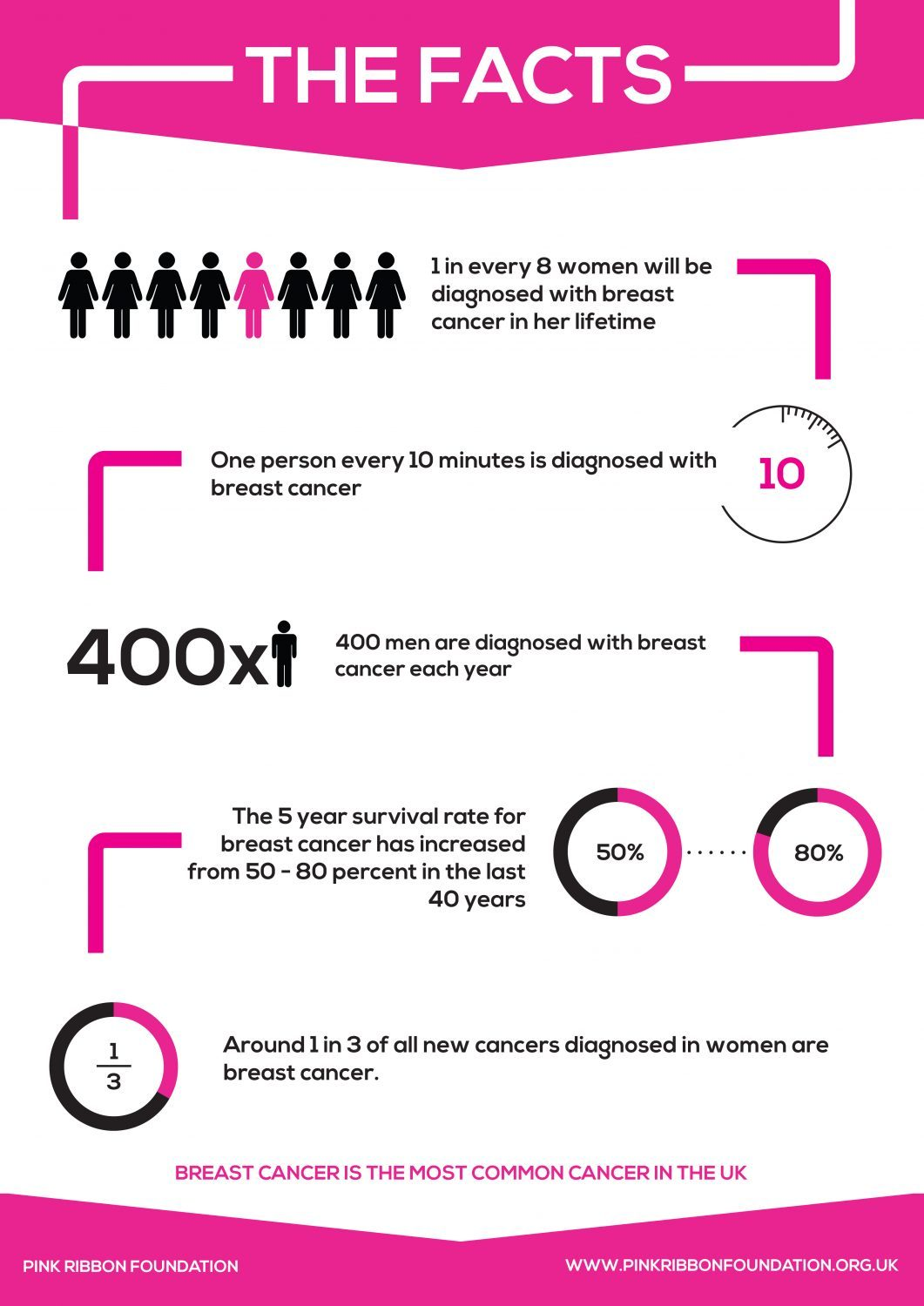 Breast Cancer Awareness Month: breast cancer the facts
